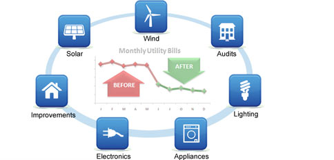 Energy Saving Solutions Lower Utility Bills