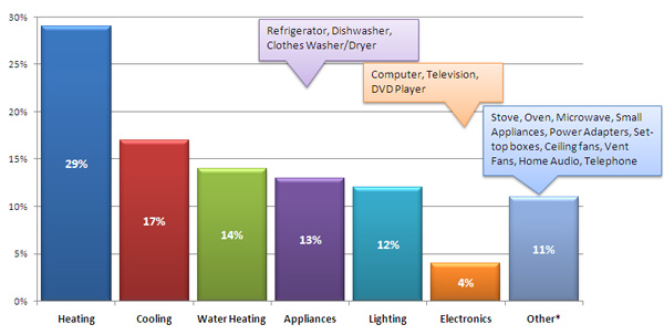 Home Energy 101: Where Energy is Used...and Often Wasted!